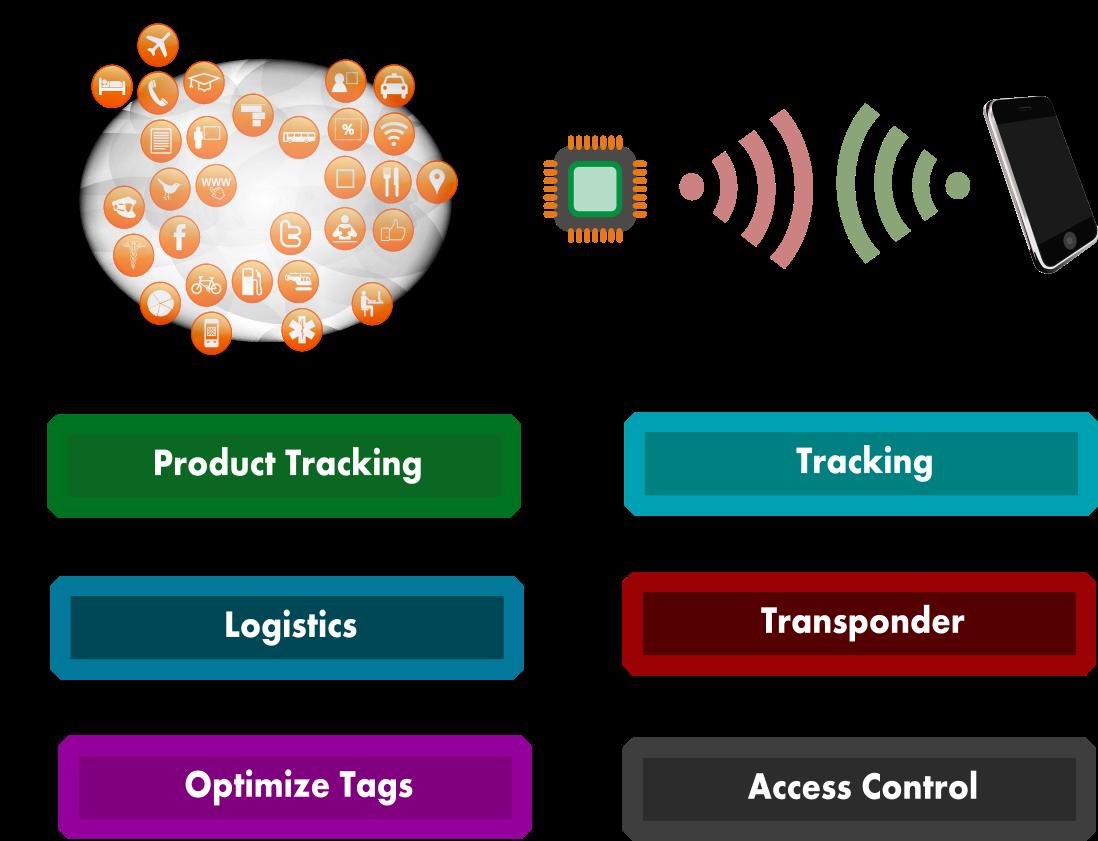 MPI RFID Solutions