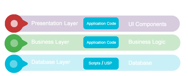 Software Frameworks
