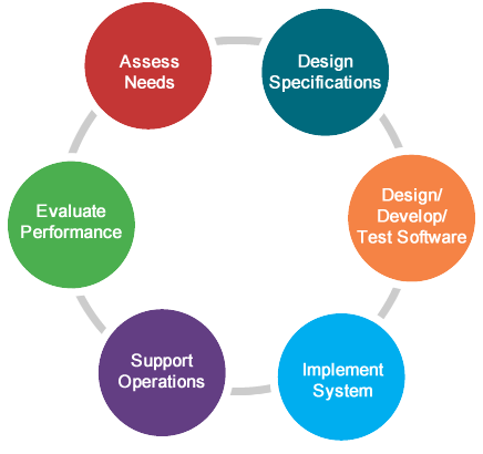 SDLC - Software Development Life Cycle