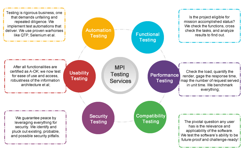Leverage our rigorous, iterative, and focused testing